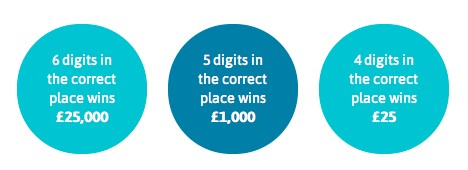 6 digits in the correct place wins £25,000